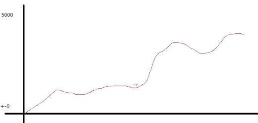 マイⅢ グラフ