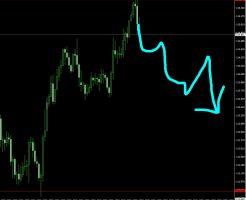 ドル円 シナリオ